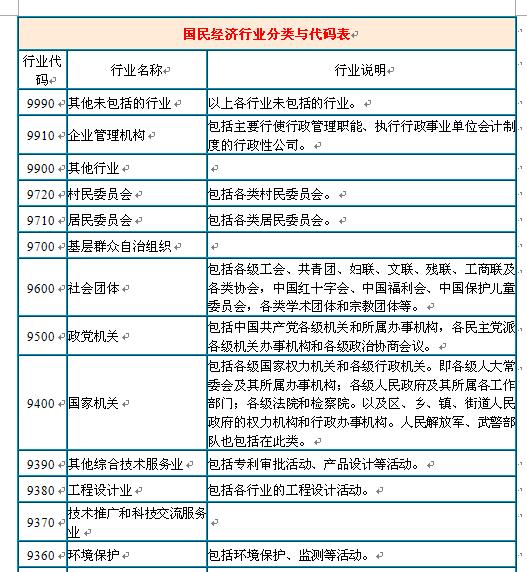 国民经济行业分类与代码表(doc 43页)_财务知
