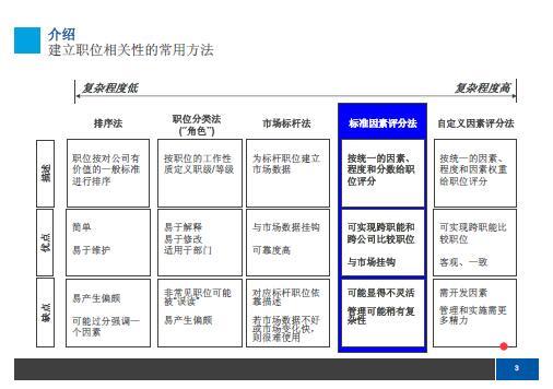 IPE职位评估培训资料(PDF 49页)