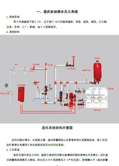 建筑消防设施操作图解(PDF 186页)
