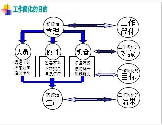 5S与丰田生产系统TPS讲义(PPT 47页)_5s 6s