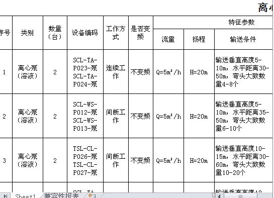 离心泵技术标一览表(xls页)